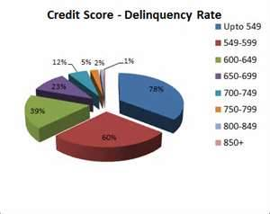 "The (Sort of) (Probably) ""Ideal"" Credit Score for SW Florida Borrowers"